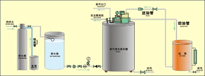 蒸汽管道设计资质