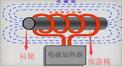 直流电进入由谐振电容和电磁加热圈组成的lc振荡电路.