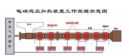 2,电磁感应线圈,热电偶与电磁感应控制器的正确连线