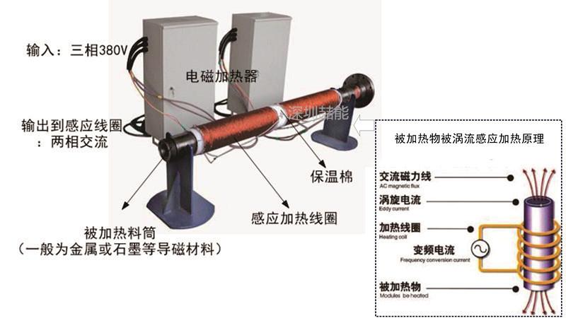 工业电磁加热器工作原理及结构特点是什么?