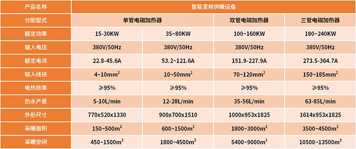 电磁采暖炉产品参数